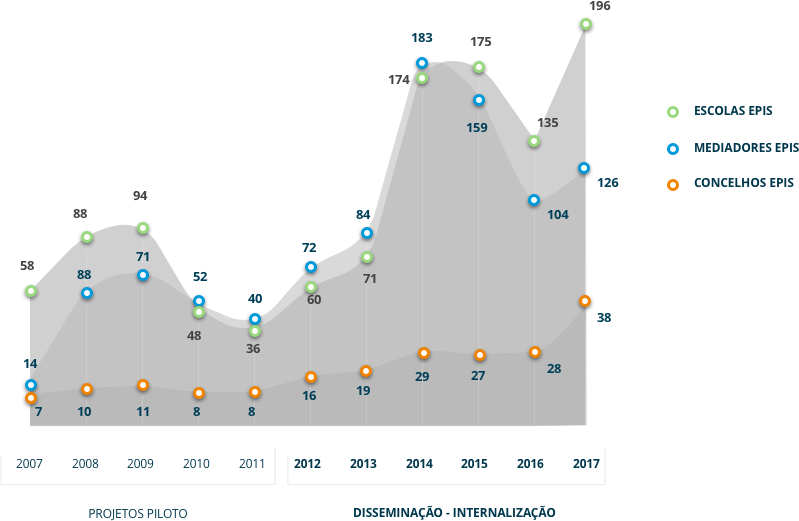Evolução dos concelhos, escolas e mediadores EPIS de 2008 a 2016